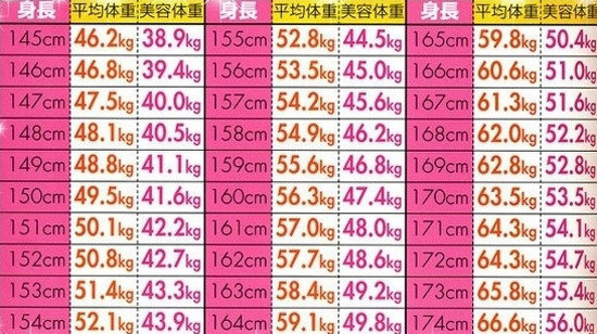 体重 平均 身長 180